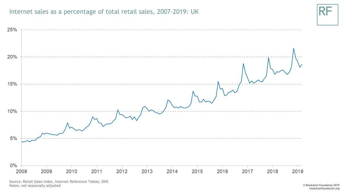 test Twitter Media - Those Easter Eggs you're stocking up on - are you buying them online or in-store? The retail sector has changed a lot over the past decade – online now accounts for just under a fifth of all retail sales, up from less than five per cent in 2008. https://t.co/UgjsKnY5CH