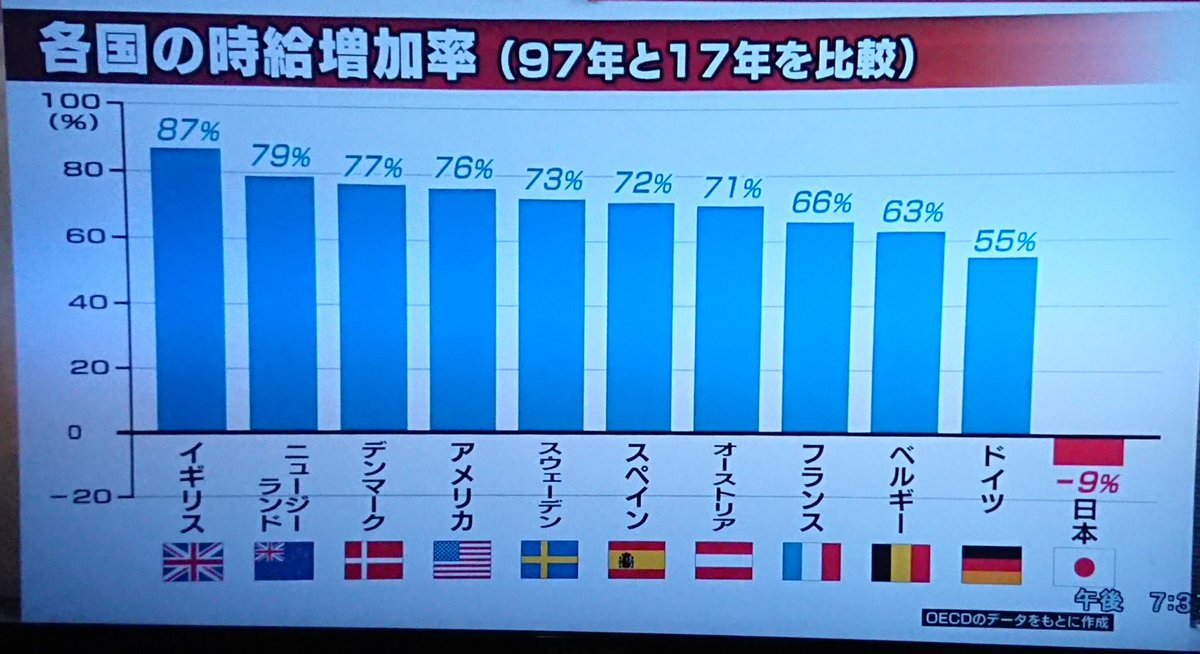 【悲報】 日本の20年間の時給の増加率ワロタwwwwwwwwwwwwwwwwwwwwwwwwwwww
