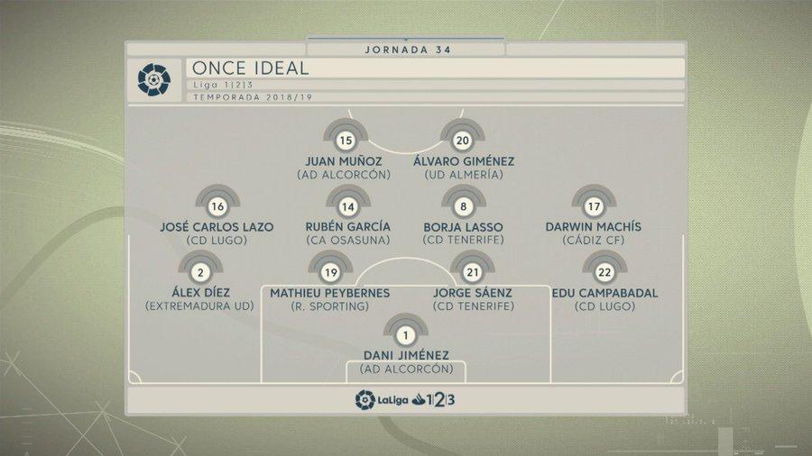 Once ideal de la jornada 34 en LaLiga 1|2|3 (Foto: LaLiga).