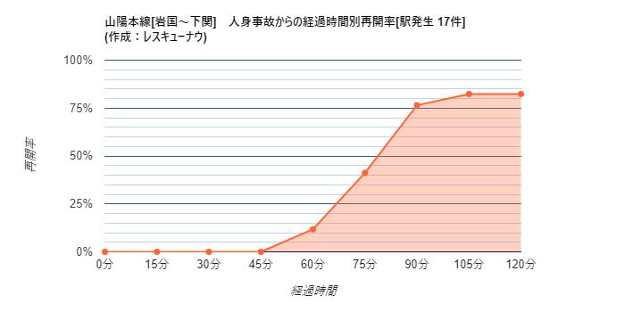 画像,【山陽本線[岩国~下関]】20:47頃(推定)、下松駅で人身事故が発生し、一部区間で運転を見合わせています。統計から推測される再開時刻は22:13±30分です。…