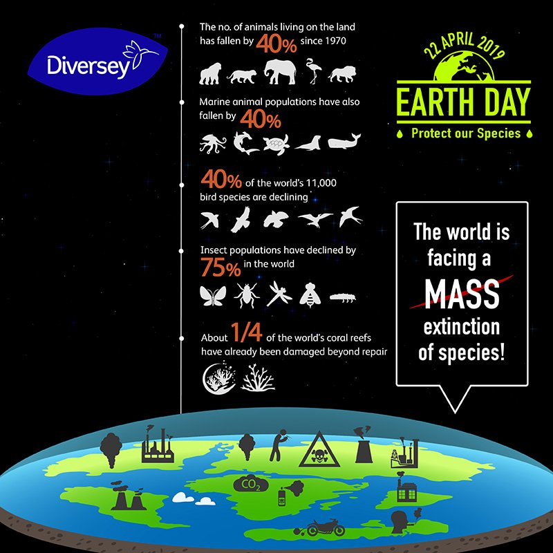 Human activities such as emission of greenhouse gases, deforestation, unsustainable agriculture and pollution are causing plant and wildlife populations to reduce rapidly. Use our natural resources wisely and responsibly. http://ow.ly/tFFM50pTxmb #Diversey #EarthDay