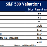Image for the Tweet beginning: US stock valuations near all-time
