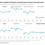 More than two years into Donald Trump's presidency, white evangelical Protestants in the United States continue to overwhelmingly support him. Other religious groups, however, are more divided in their views of the president: https://t.co/CecbGMMQxv
