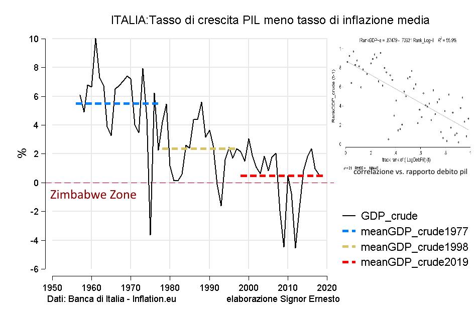 """Troppo caos su twitter, non fa per me.  Questo è il tasso di crescita (dal 1956) del PIl a prezzi di mercato meno il tasso di inflazione media. """"La ciccia"""" per dirlo in termini tecnici.  Ecco, siamo arrivati all'osso, il debito non può far altro che crescere.  Saluti! 1\"""