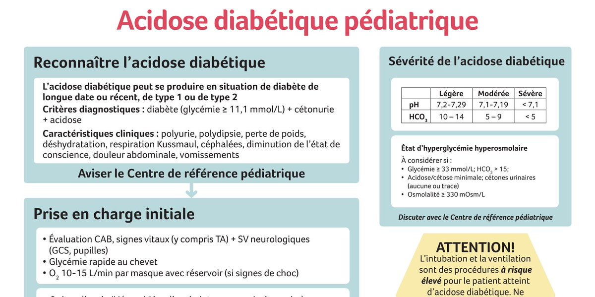 All of our point-of-care resources (Pediatric Packs) are now available in both French and English! Topics include #pediatric anaphylaxis, asthma, diabetic ketoacidosis, sepsis, and more. Check them out here |  https:// bit.ly/2XujDCH  &nbsp;  <br>http://pic.twitter.com/afAyJHxYUF