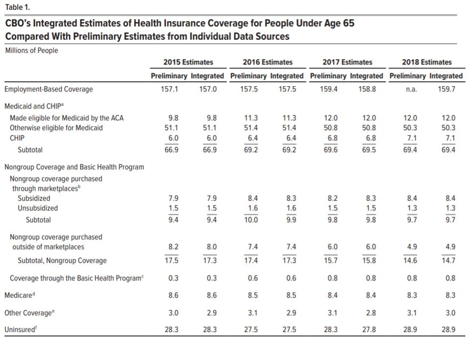 It's not going to get much attention today, but the Congressional Budget Office estimates that there were 1.4 million more people uninsured in 2018 than in in 2016. https://www.cbo.gov/system/files/2019-04/55094-CoverageUnder65.pdf…