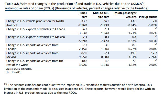 Trump has touted the new NAFTA as a boon to the US auto factories. Here's the US International Trade Commission's estimate of its effects on US auto production: