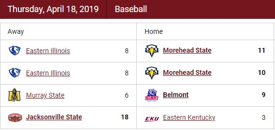 Here is a look at Thursday's OVC baseball ⚾ action.  • Recaps: http://bit.ly/2ZkJOxh • Standings: http://bit.ly/2tWEH82                  • Updated Stats: http://bit.ly/2u0pX8g