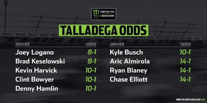 Front-runners and underdogs are on a level playing field at @TalladegaSuperS.  The odds from Vegas are here: https://t.co/KQvo4AAuro