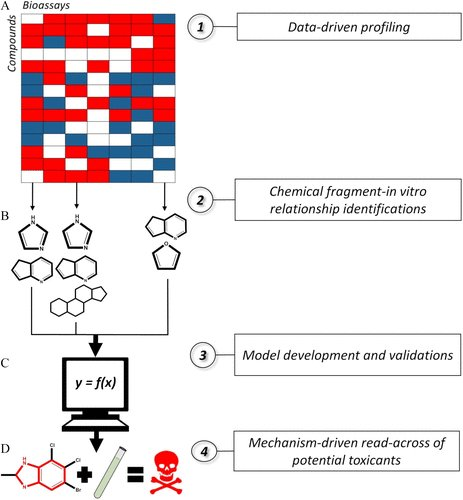 #ICYMI... NOW AVAILABLE: Non-animal Models for Acute Toxicity Evaluations: Applying Data-Driven Profiling and Read-Across. Read the article ➡ https://doi.org/10.1289/ehp3614  @RUCamdenArtsSci @unikonstanz @JohnsHopkinsSPH @russodanielp #BigData