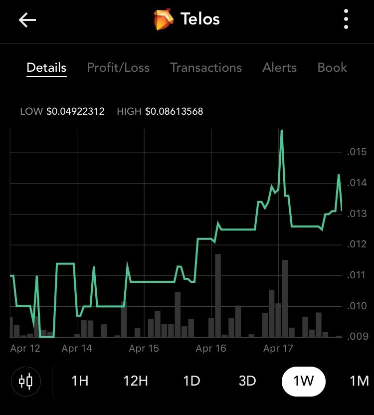 Dear @blockfolio: In addition to @CODEX_Exchange and @ChainRift - #TLOS is now listed on @ABCC_Exchange, @CoinTigerEX - and any day now @p2pb2b! Care to update one of our fave #crypto apps, so we can keep trackin #Telos' ascent🚀? 🙏😉👍