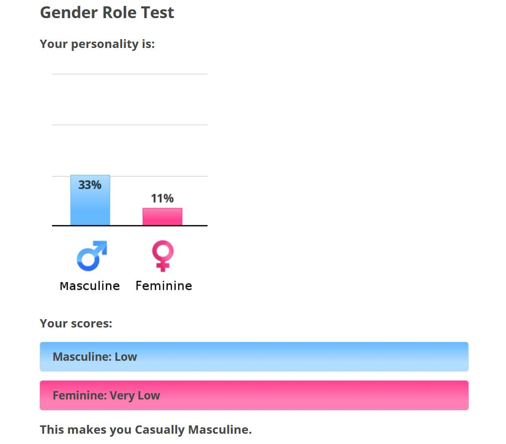 Test shindanmaker gay Will I