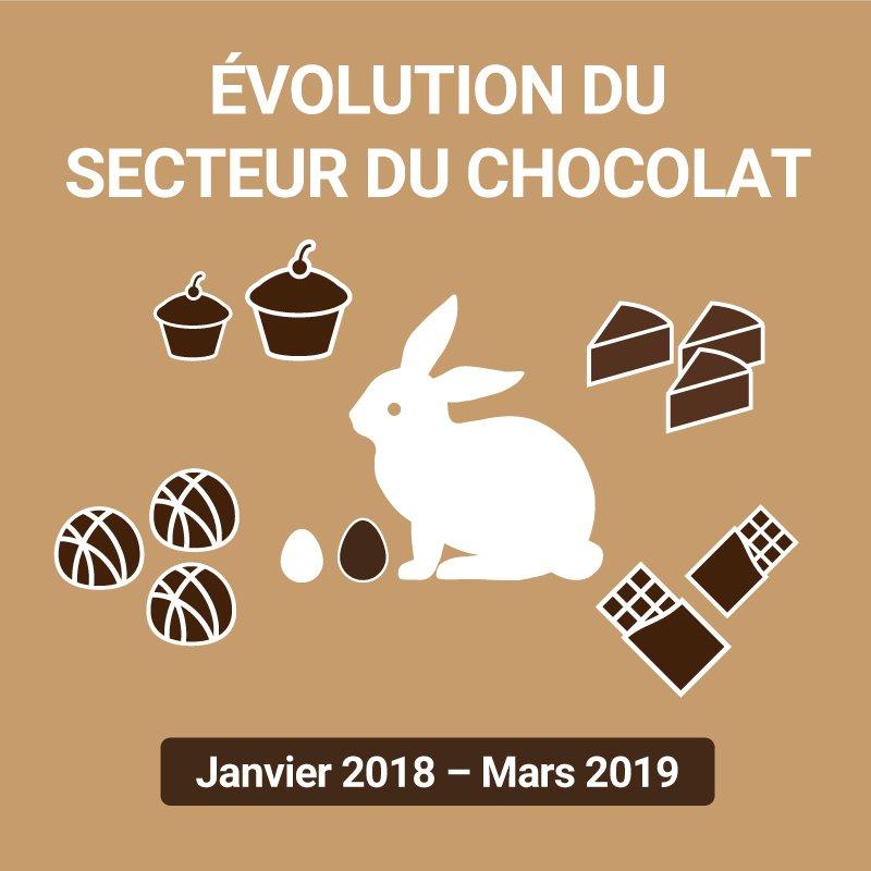 🔎#AuxipressStudy🔎 🥚Avec le lundi de #Pâques qui se profile, nous avions envie de vous partager une étude sur le #Chocolat ! 🐇 Cliquez ici 👉https://auxipress.be/fr/actualites/topic-targeting-report-chocolat… #MediaMonitoring #Analyses #Paques2019 #Vacances #Oeuf #OeufDePâques #EasterEgg #Praliné #Easter  #Pasen