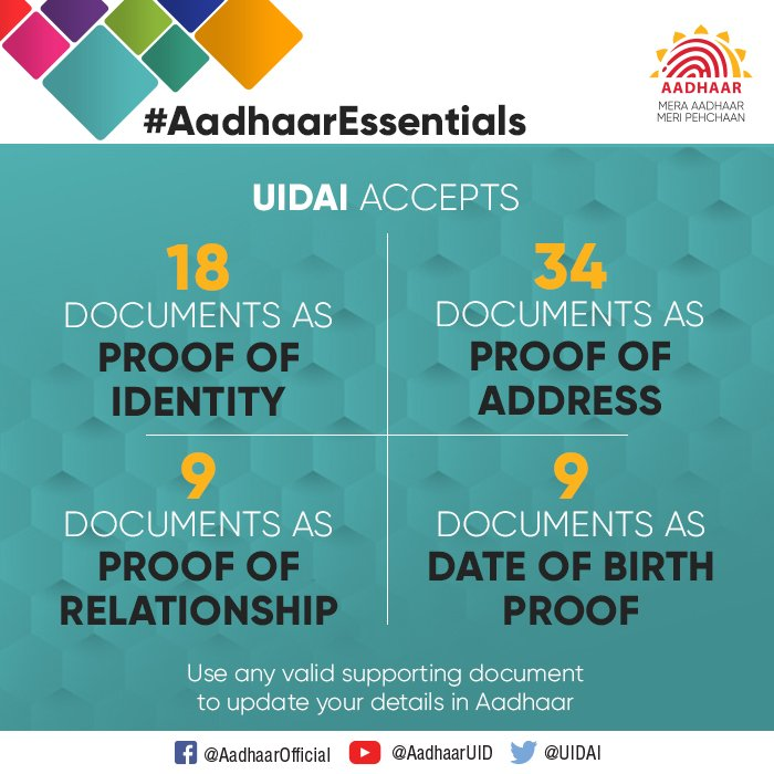 #AadhaarEssentials  You can update your details in Aadhaar using a valid supporting document (see list here:  https:// uidai.gov.in/images/commdoc /valid_documents_list.pdf &nbsp; … ) in your name. No document required for mobile number, email Id, Gender, Photograph or other biometric update. <br>http://pic.twitter.com/FhmWqHZT9d