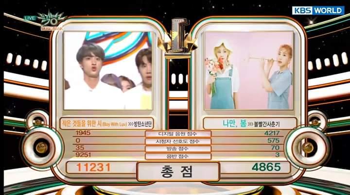 BTS dengan lagu Boy with Luv memenangkan penghargaan pertama program musik Music Bank