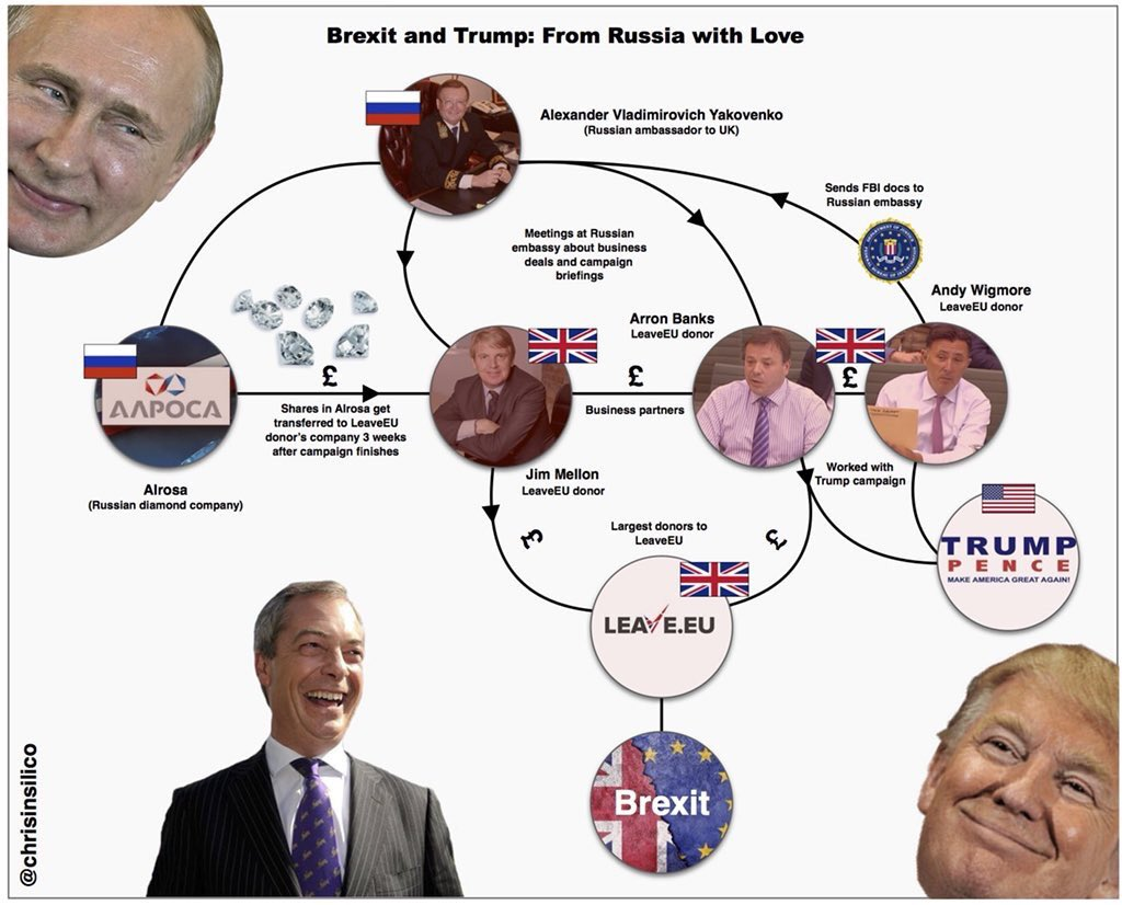 Exactly.      - #Bannon & #CambridgeAnalytica / #AIQ worked with #UKIP, #leaveEU, #VoteLeave & #DUP   - #ArronBanks and Wigmore met with Russian representatives several times  -  #Farage visited #Assange more than once  #TrumpRussia = #BrexitRussia