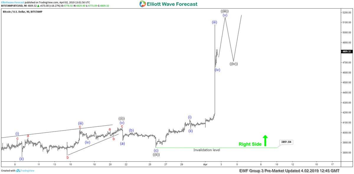 Elliottwave Forecast on Twitter: