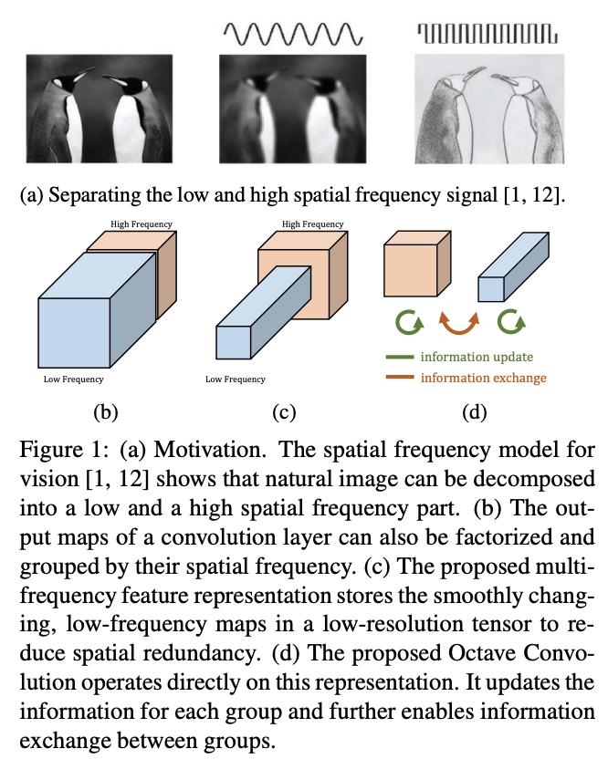Octave Convolution [Chen+, 2019]CNNの特徴マップを空間周波数が高いものと低いものに分けて学習させるOctConvにより、精度・計算量・メモリ効率の改善を行った。ResNetなど任意のアーキテクチャで通常の畳込み層をOctConvに置き換えるだけで簡単に利用できる。#NowReading