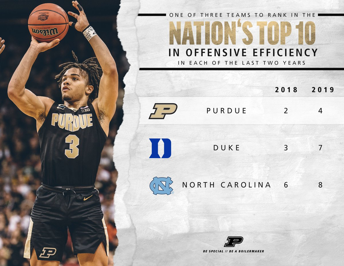 🎆 #FridayFacts   👉 #Purdue owns the nation's most efficient offense over the last two seasons.  #BoilerUp 🚂