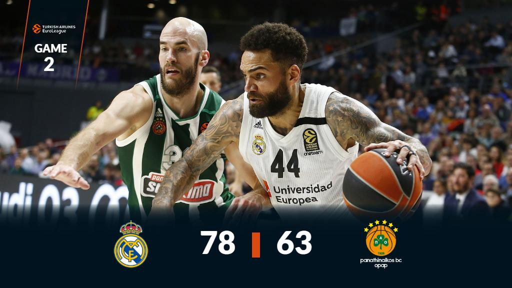 .@RMBaloncesto takes a commanding 2-0 lead in the series 💪