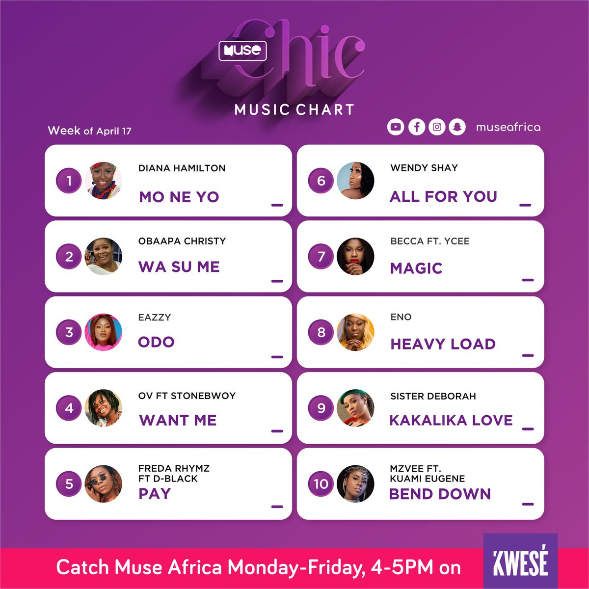 #MuseBOQ19 @DianaHamilton comes in at number 1 for this week's Muse Chic Music Chart as @Eazzyfirstlady maintains the number 3 spot  @wendyshaygh @ov_music_ @deborahvanessa7 @mzveegh @beccafrica @FredaRhymzGH @eno_barony