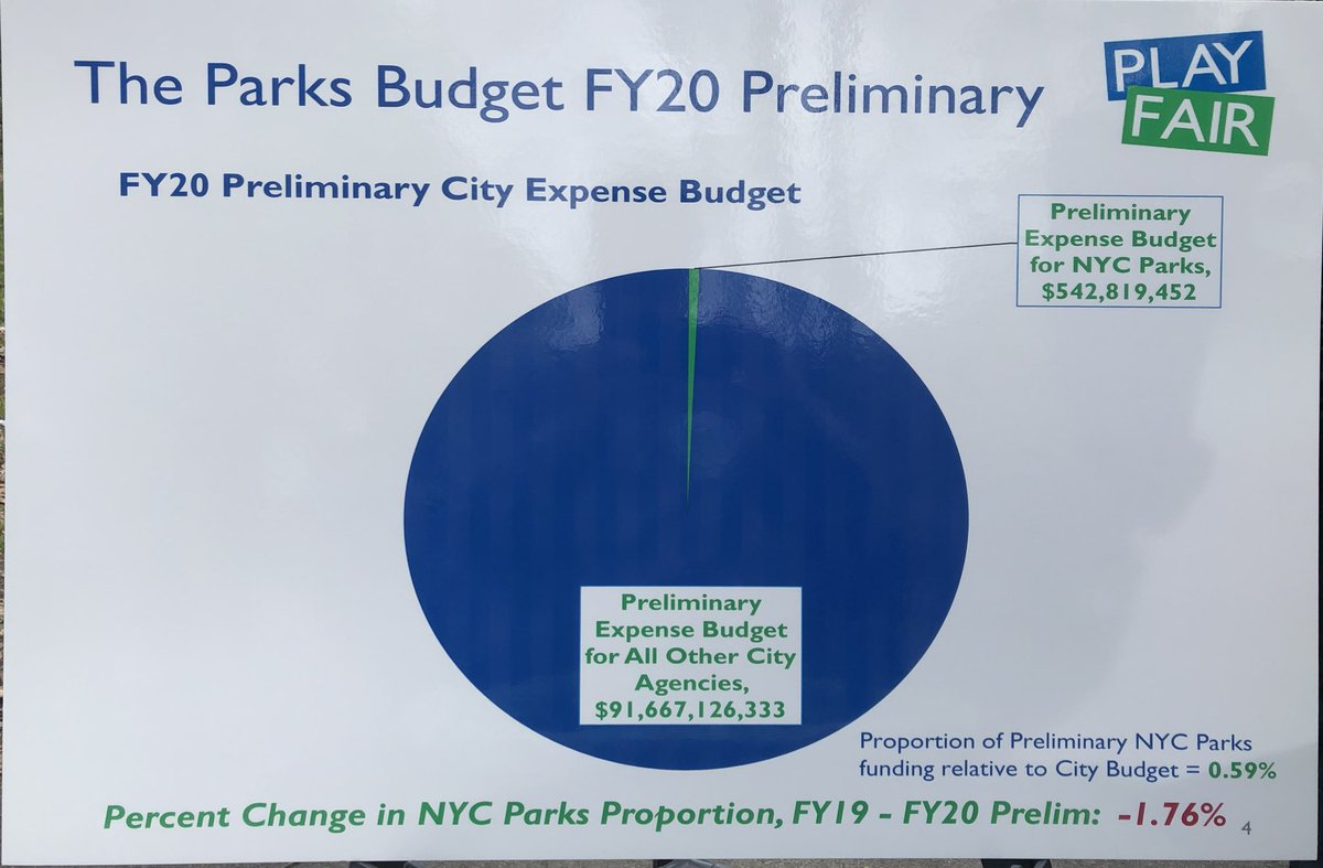 Investing in parks=investing in communities &