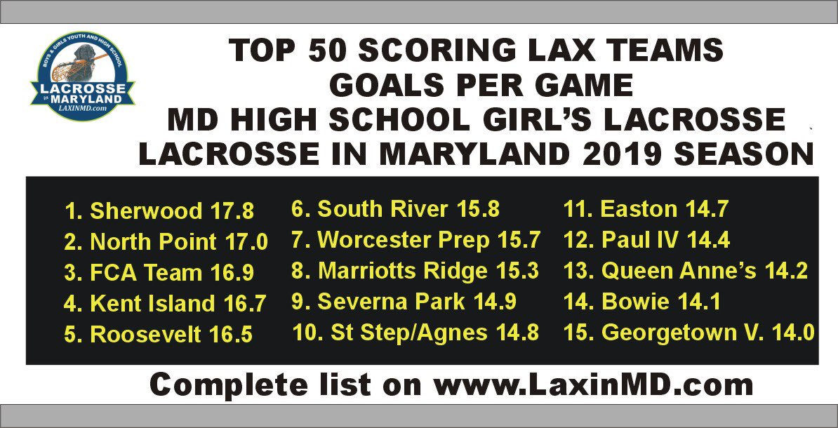 Check Out the Top Scoring Girls Lax Teams for Maryland High Schools. Complete Top 50 List on  http://www. Laxinmd.com  &nbsp;   2019<br>http://pic.twitter.com/XxB9b2v1Qo