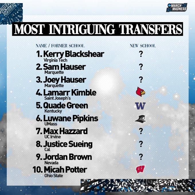.@TheAndyKatz's 10 most intriguing transfers:  Kerry Blackshear Jr. Sam Hauser Joey Hauser Lamarr Kimble Quade Green Luwane Pipkins Max Hazzard Justice Sueing Jordan Brown Micah Potter 👉https://t.co/OkBFsb