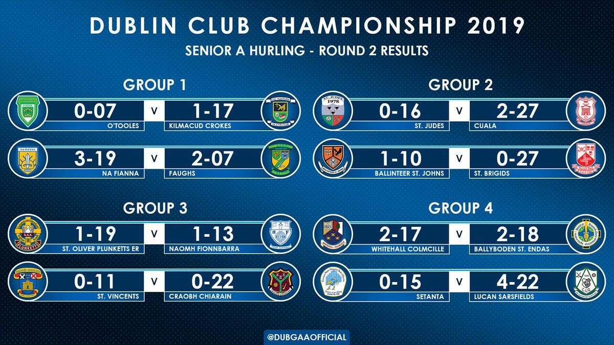 test Twitter Media - Here are all the results from the 2nd round of the Dublin Senior A Hurling Championship! #DSHCA https://t.co/58t4bWc6Aq