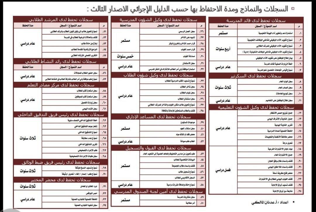 Ebrahim Al Harbi On Twitter مدة حفظ السجلات