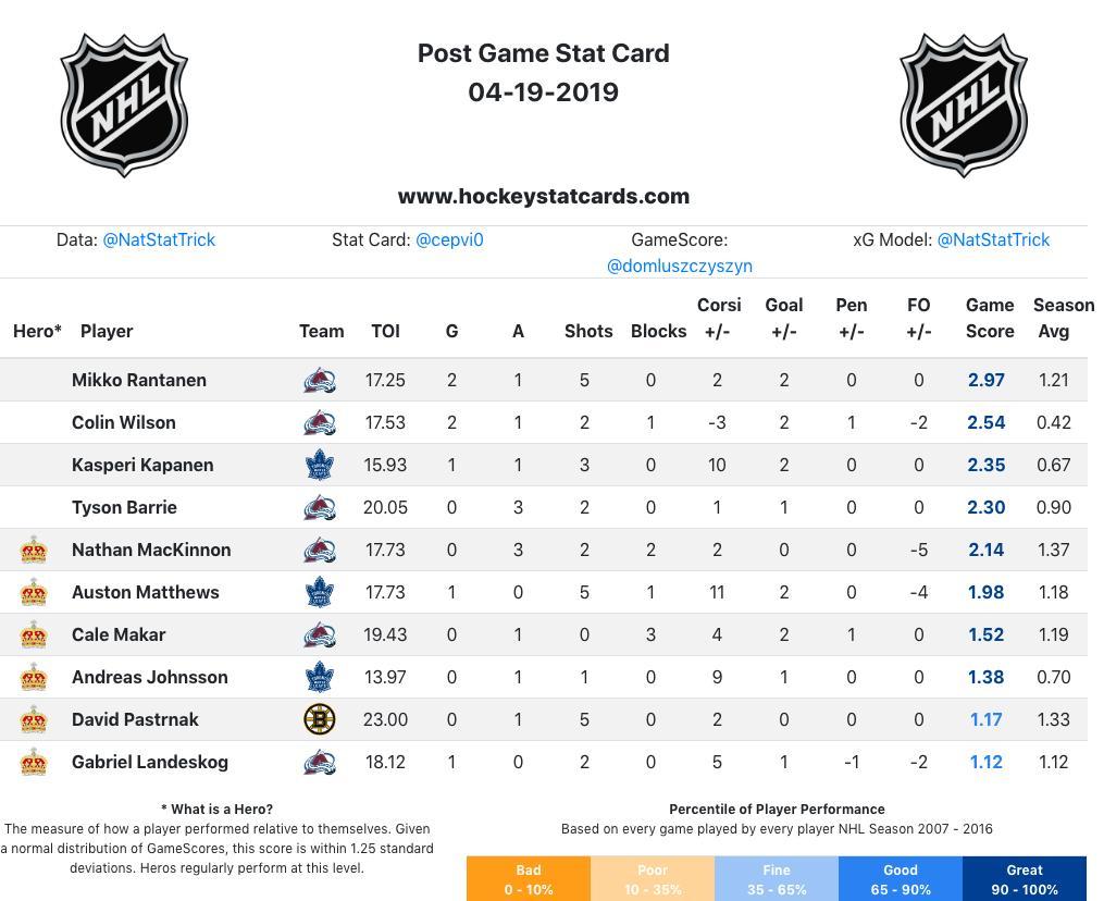 Top #NHL #StanleyCup Skaters for 4/19:  #GoAvsGo #LeafsForever #NHLBruins