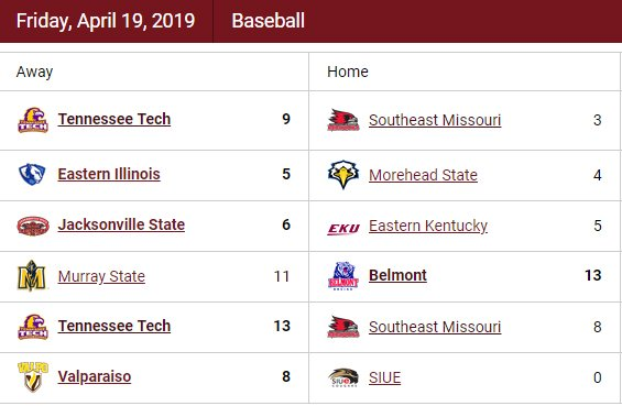 Here is a look at Friday's OVC baseball ⚾ action.  • Recaps: http://bit.ly/2GAc87D  • Standings: http://bit.ly/2tWEH82                   • Updated Stats: http://bit.ly/2u0pX8g