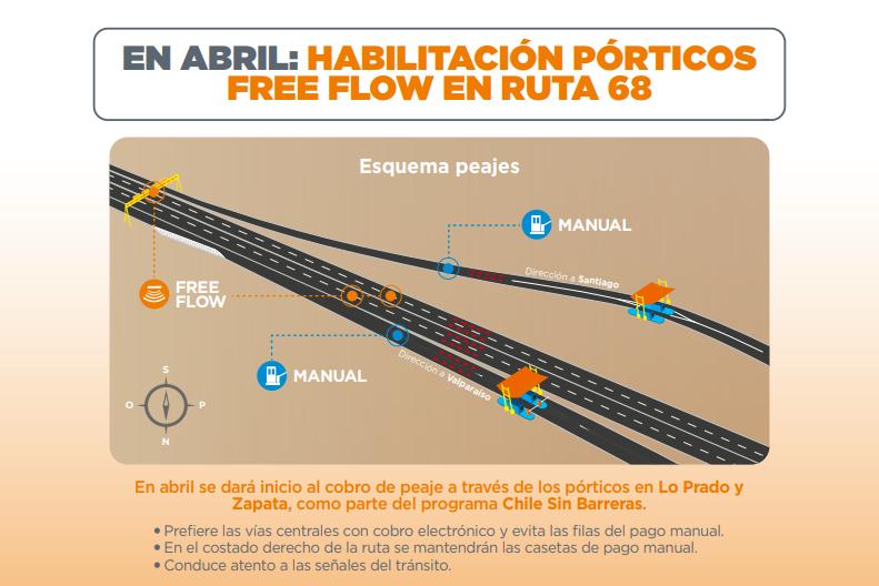 RT @autopista68 HABILITACIÓN DE FREE FLOW EN #RUTA68 damos inicio al cobro de peaje a través de los pórticos en Lo Prado y Zapata 👉Prefiera las vías centrales con cobro electrónico, en el costado derecho de la ruta se mantendrán las casetas de pago manual.