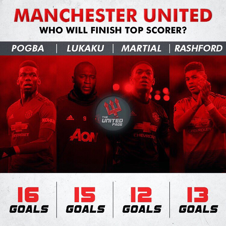 Who will be our top scorer by the end of the season? 🔴 #MUFC #Pogba #Lukaku #Martial #Rashford
