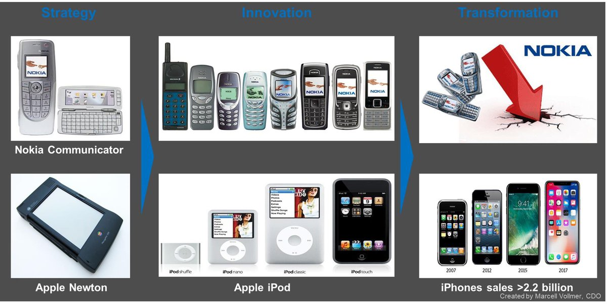 Which industries/markets will face the next Nokia/Apple case? And due to which emerging technology bricks? #Innovation #strategy #EmergingTechnologies #disruption