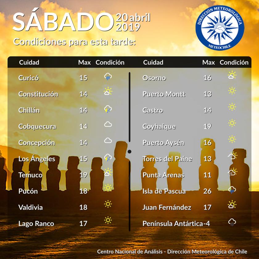 RT @meteochile_dmc #PRONÓSTICO Para las principales ciudades de #Chile #ELTIEMPO #METEOROLOGÍA