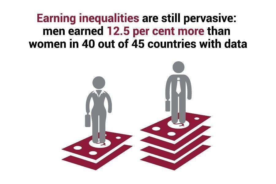 Let's move from #PromisesToAction and close the gender pay gap!   More: http://bit.ly/2PGVrZk   #GlobalGoals @epic2030