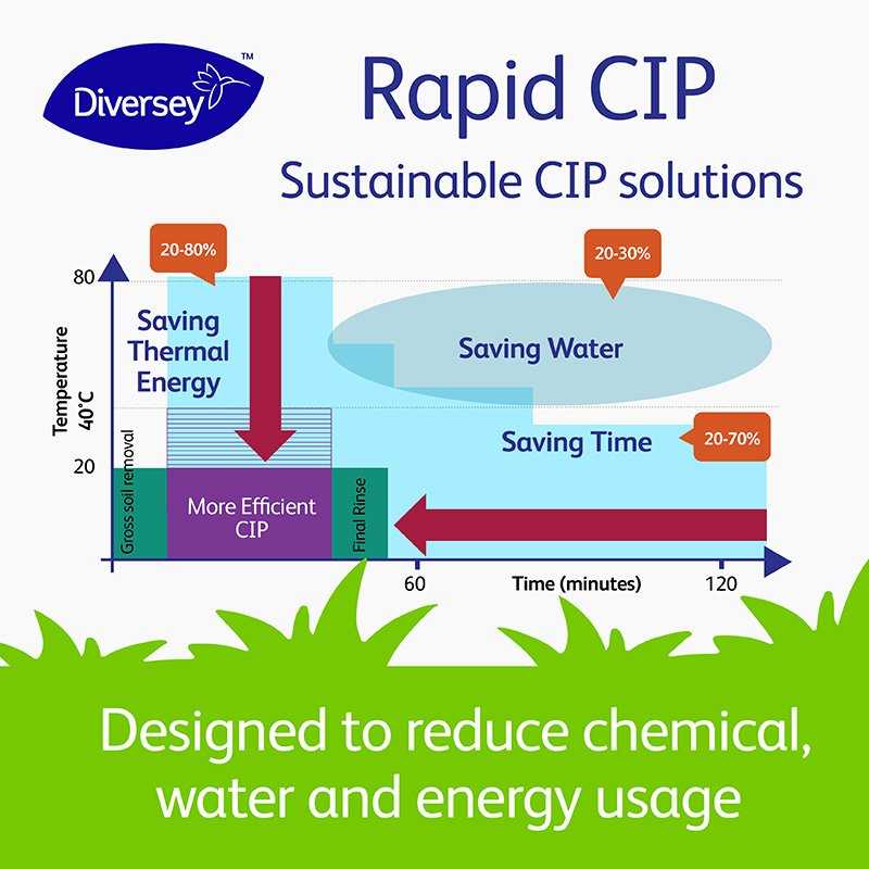 #Diversey #RapidCIP program improves sustainability while maximizing production time for Beverage, Brewing & Dairy sectors. Learn how it helps reduce downtime during the equipment cleaning window: http://ow.ly/bxDa50pTBHk #EarthDay