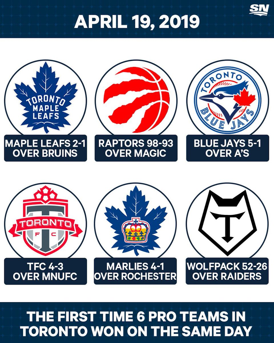Toronto sports teams went a perfect 6-for-6 on Friday.   ✅✅✅✅✅✅