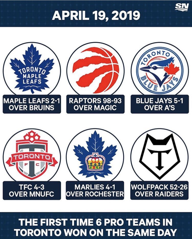 I stand corrected. For the first time all 6 pro teams won on the same day. It was a Fantastic Friday for Toronto fans #LeafsForever #TorontoMapleLeafs #Raptors #tfc #Wolfpack #Marlies #BlueJays @Sportsnet