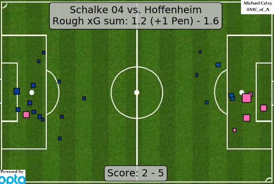 xG map for Schalke - Hoffenheim 5 goals from 10 shots is good work if you can get it