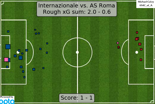 xG map for Inter - Roma Romas decision to sit back and absorb pressure for 75 minutes worked in the sense that they didnt lose but not in any of the other senses