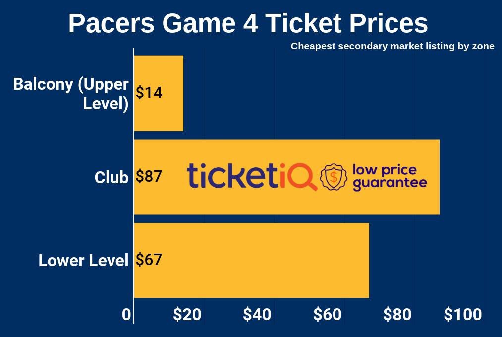 #Pacers Fans! Oladipo will be back!   Unsurprisingly, Game 4 prices have fallen the past 24 hours. The good news? You can now get in the door for as low as $14 on @Ticket_IQ >> http://bit.ly/INDvBOSGm4 AND use our promo code INDY15 for $15 off orders $100+ https://twitter.com/messages/media/1119605967581253636…