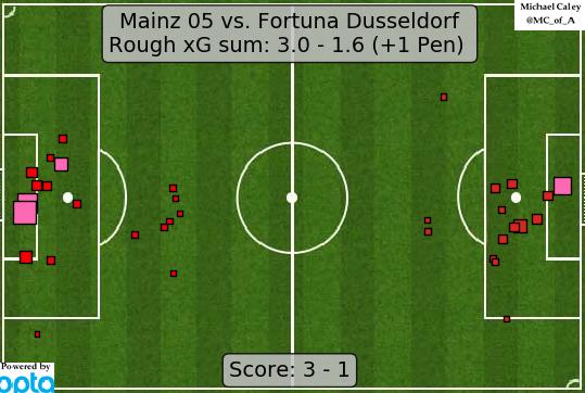 xG map for Mainz - Dusseldorf