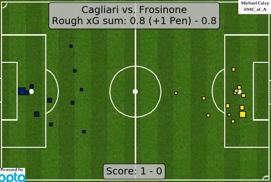 xG map for Cagliari - Frosinone
