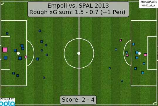 xG map for Empoli - SPAL ¯\_(ツ)_/¯