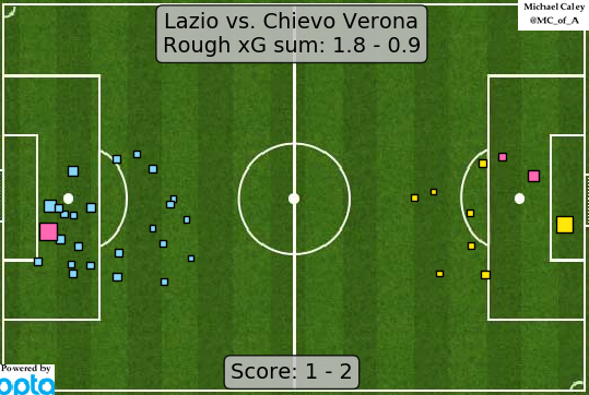 xG map for Lazio - Chievo the finishing pixie is on a bender in italy i think