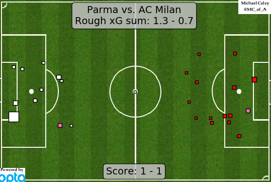 xG map for Parma - Milan Here, by contrast, Milan were sluggish and maybe a little fortunate to go home with a point