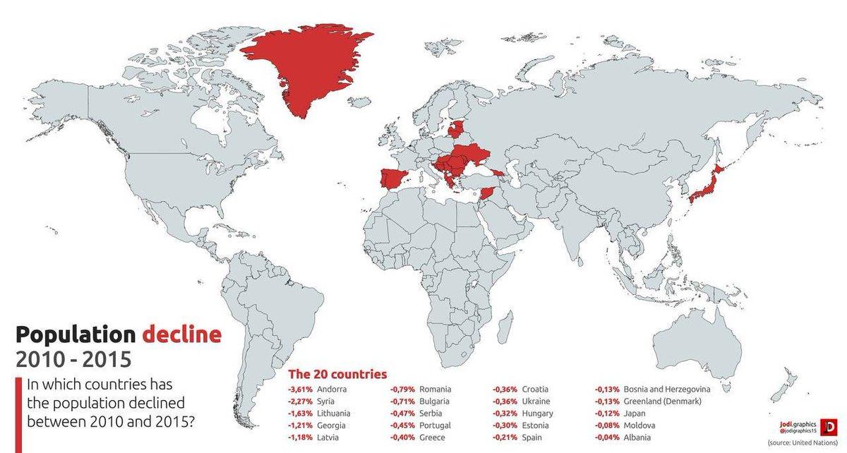 RT @Kelangdbn: 2010→2015年に人口が減った国 https://t.co/WZSR23x8zT 人口減少率世界一はブルガリア。上位10国はすべて東欧で11位は日本。 https://t.co/1Odc54DZnR