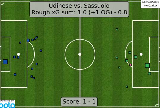 xG map for Udinese - Sassuolo